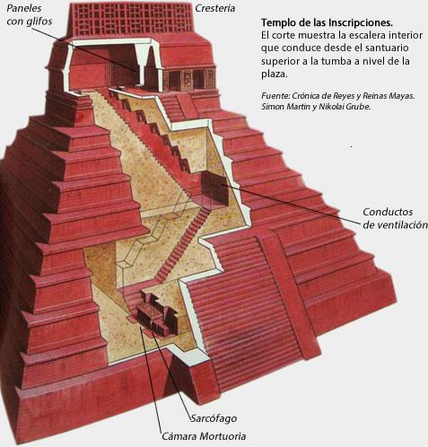 Templo de las Inscripciones. Tumba de Pacal.