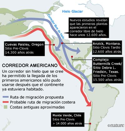 Primeros Americanos: Migración por la Costa del Pacífico.